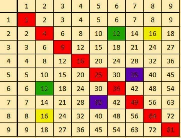 Вот лучший в мире способ выучить таблицу умножения. Без плача и зубрежки!