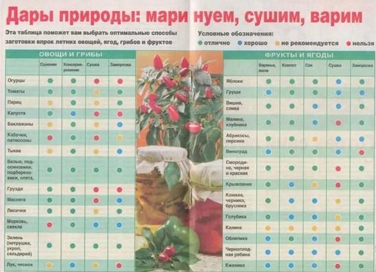 Универсальная таблица маринадов! Сохраните чтобы не потерять…