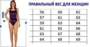 Правильный вес, который рекомендуют доктора! Таблица роста и веса